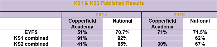 Copperfield Academy KS1 & KS2 Performance Results